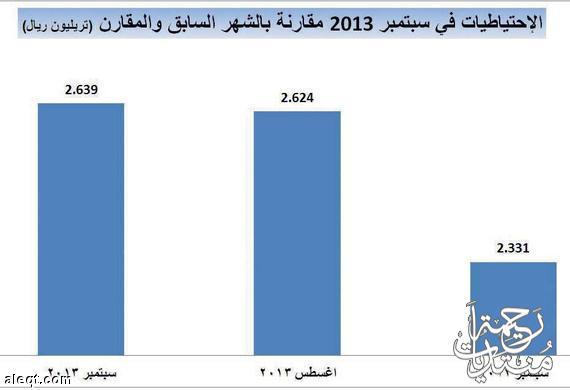 الاحتياطيات السعودية ترتفع أعلى مستوى